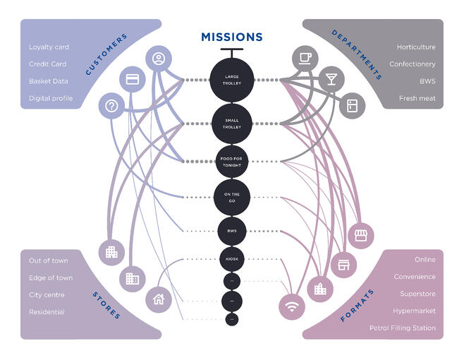 Customer mission profiles form part of an ecosystem with customers, departments, formats and stores